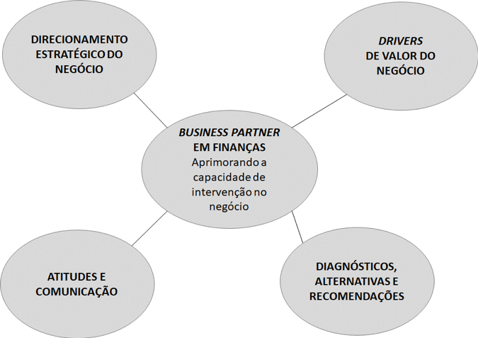 Diagrama do Objetivo do curso: Business Partner em Finanças